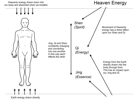 Heaven Man and Earth
